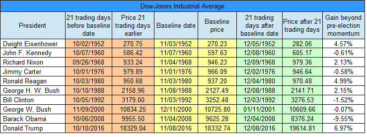 djia-21-day-table-gain-beyond-momentum