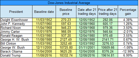 djia-21-day-table