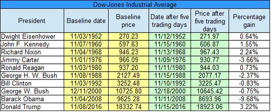 djia-7-day-full-table-v2