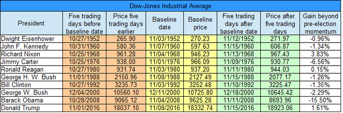 djia-7-day-table-gain-beyond-momentum