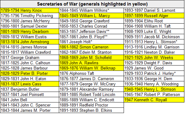 secretaries-of-war