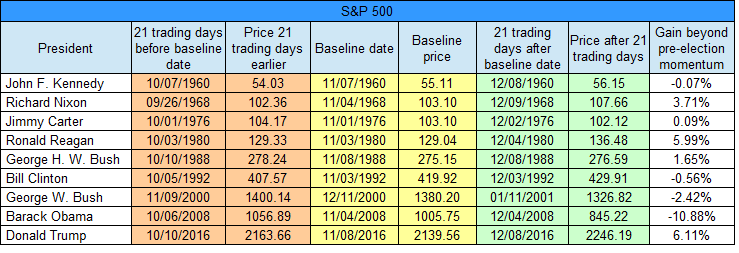 sp-21-day-table-gain-beyond-momentum