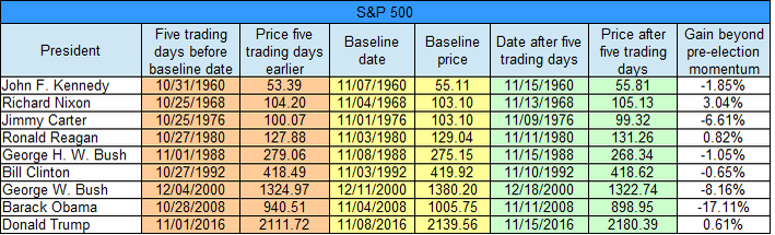 sp-7-day-table-gain-beyond-momentum