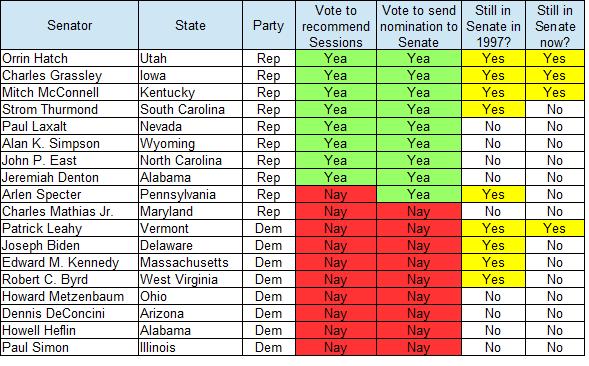 senators-who-voted-on-sessions-v2