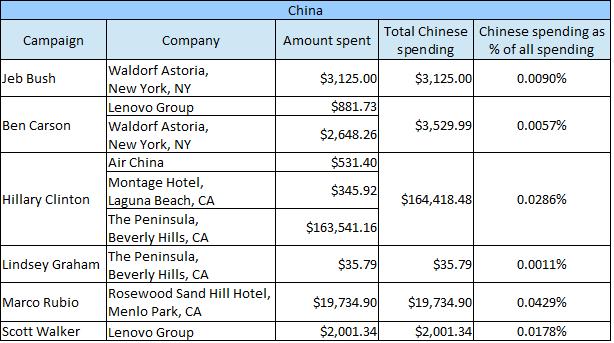 Chinese spending